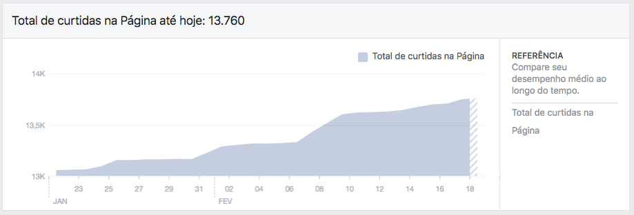 Total Likes Facebook