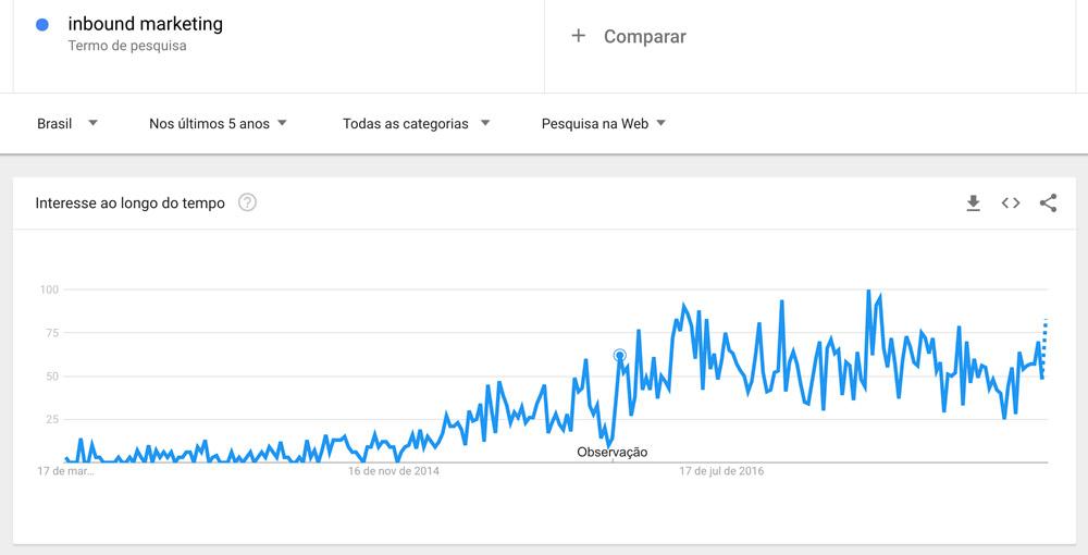 inbound marketing brasil