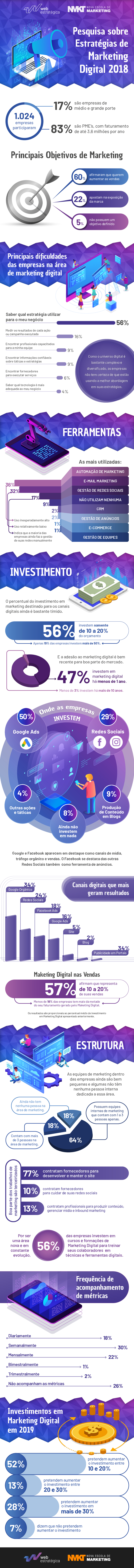 Infográfico Pesquisa Estratégias de Marketing Digital- 2018