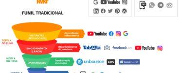 canais de marketing digital
